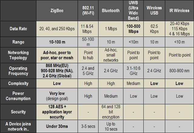 Wireless communication systems zigbee based modules lx